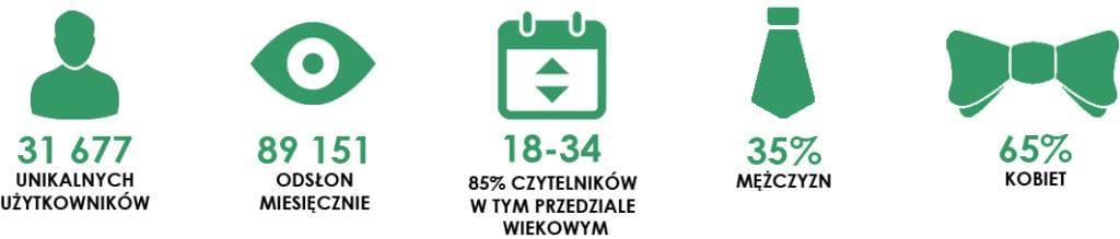 statystyki Stonerchef lipiec 2017